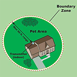 PetSafe PUL-275 How It Works